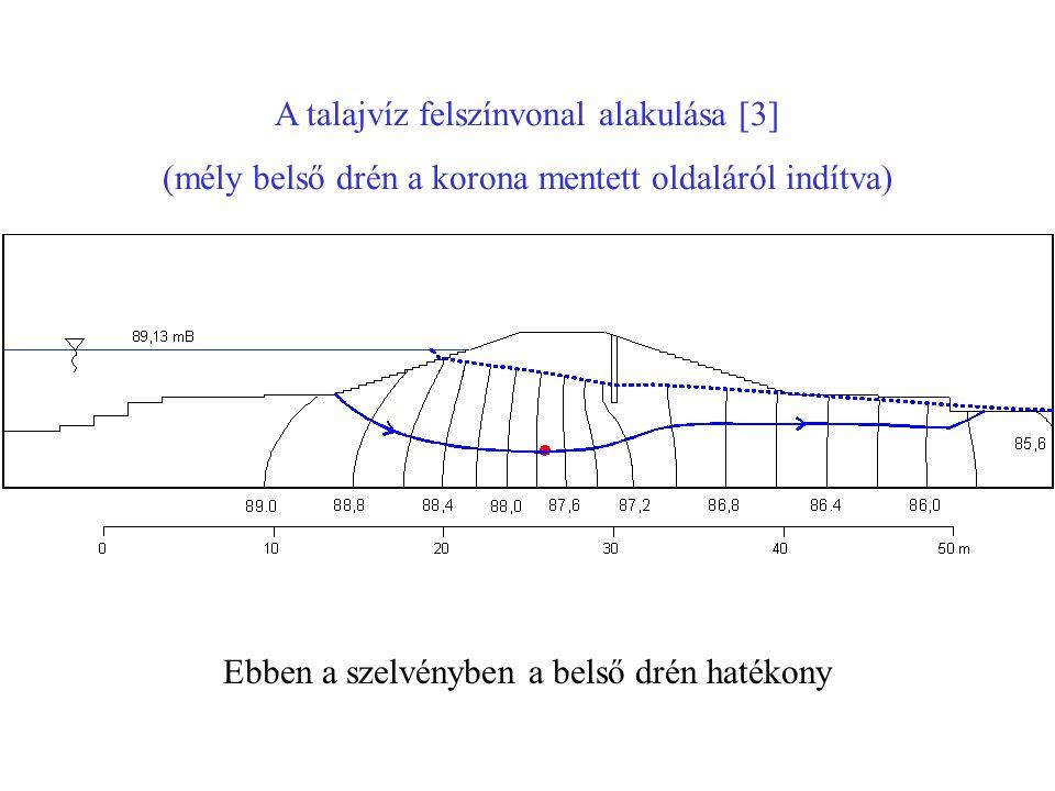 A talajvíz felszínvonal alakulása [3]
